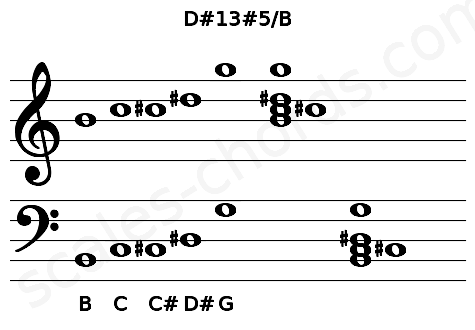 Musical staff for the D#13#5/B chord