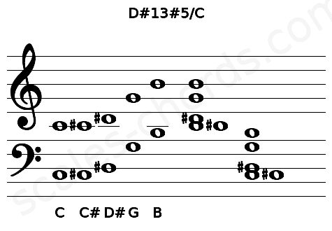 Musical staff for the D#13#5/C chord