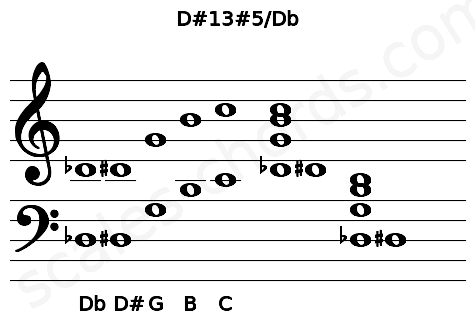 Musical staff for the D#13#5/Db chord