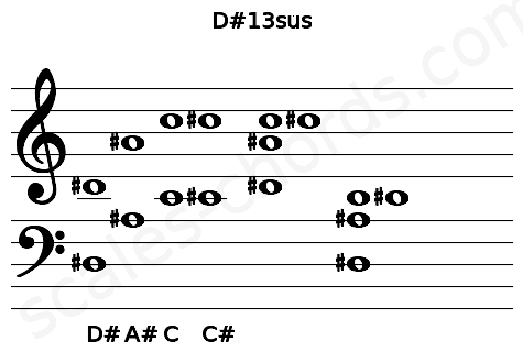 Musical staff for the D#13sus chord