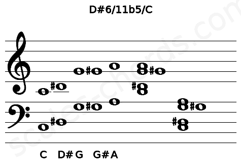 Musical staff for the D#6/11b5/C chord