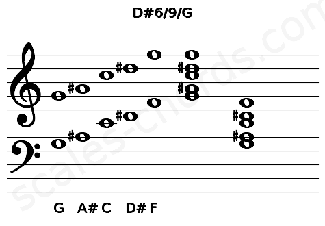 Musical staff for the D#6/9/G chord