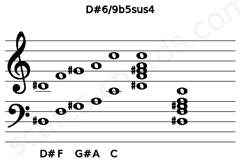 Musical staff for the D#6/9b5sus4 chord