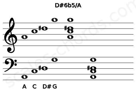Musical staff for the D#6b5/A chord