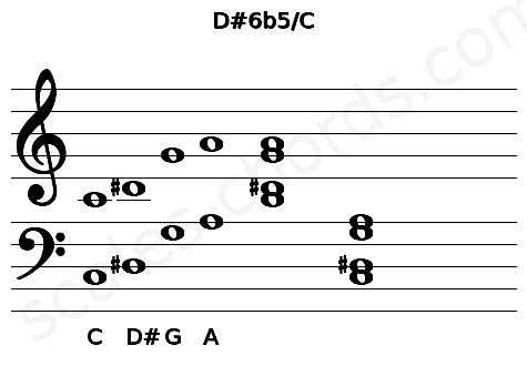 Musical staff for the D#6b5/C chord