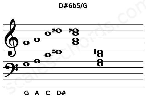 Musical staff for the D#6b5/G chord