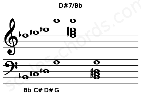 Musical staff for the D#7/Bb chord