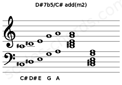 Musical staff for the D#7b5/C# add(m2) chord