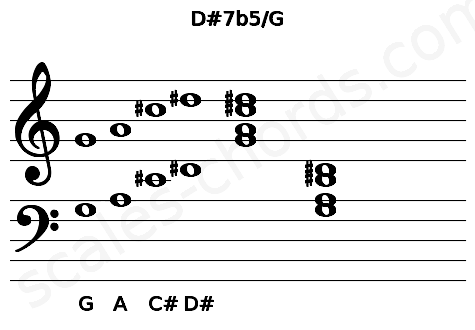 Musical staff for the D#7b5/G chord