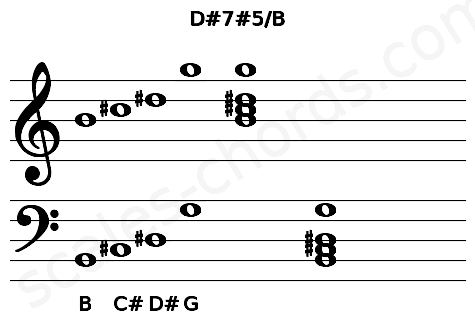 Musical staff for the D#7#5/B chord