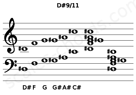 Musical staff for the D#9/11 chord