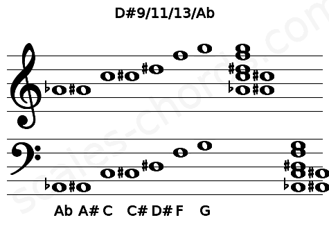 Musical staff for the D#9/11/13/Ab chord