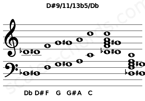 Musical staff for the D#9/11/13b5/Db chord