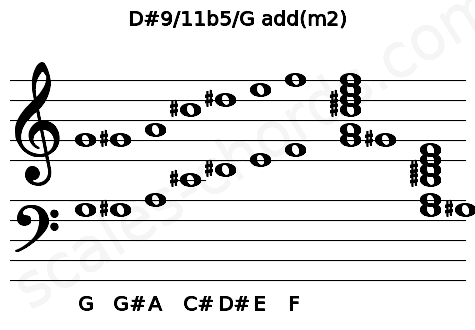 Musical staff for the D#9/11b5/G add(m2) chord