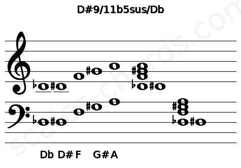 Musical staff for the D#9/11b5sus/Db chord