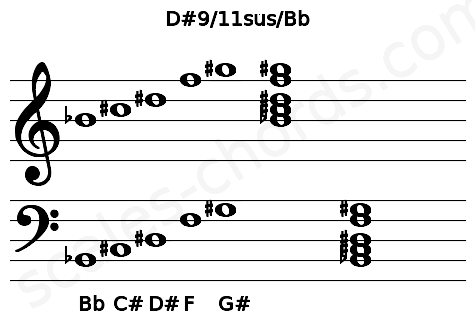 Musical staff for the D#9/11sus/Bb chord