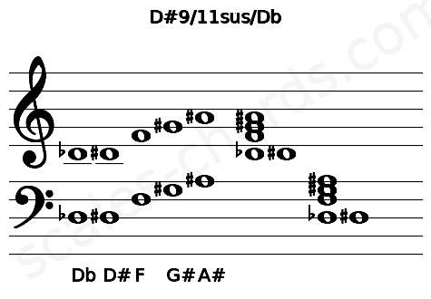 Musical staff for the D#9/11sus/Db chord