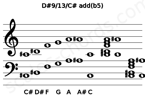 Musical staff for the D#9/13/C# add(b5) chord