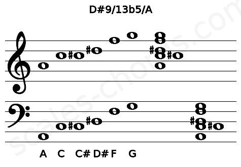 Musical staff for the D#9/13b5/A chord