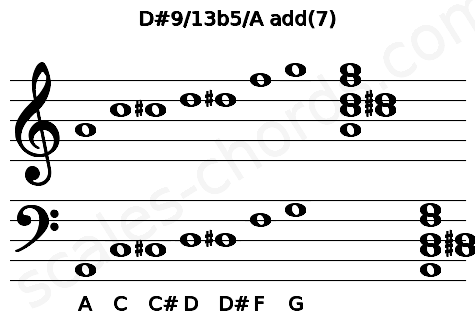 Musical staff for the D#9/13b5/A add(7) chord