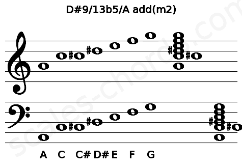 Musical staff for the D#9/13b5/A add(m2) chord