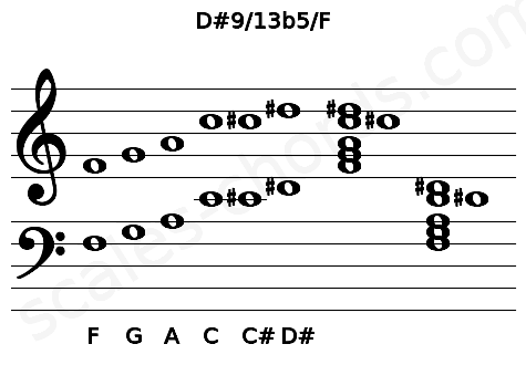 Musical staff for the D#9/13b5/F chord