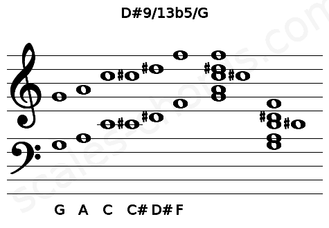 Musical staff for the D#9/13b5/G chord