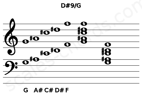Musical staff for the D#9/G chord