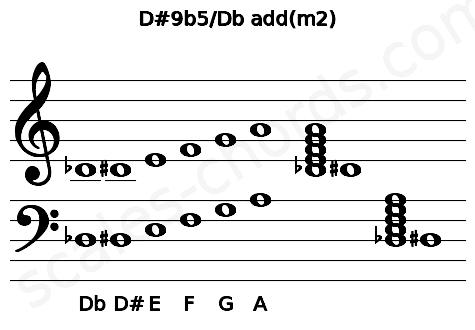 Musical staff for the D#9b5/Db add(m2) chord