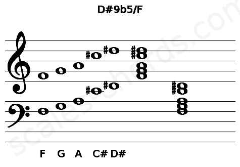 Musical staff for the D#9b5/F chord