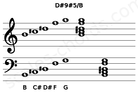 Musical staff for the D#9#5/B chord