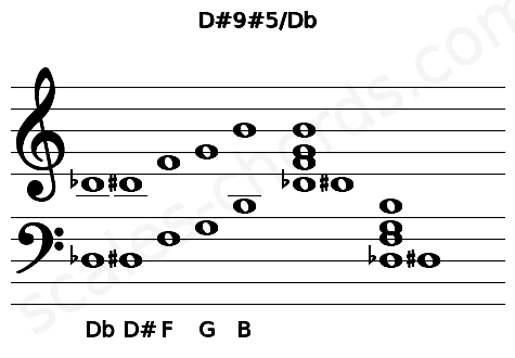 Musical staff for the D#9#5/Db chord