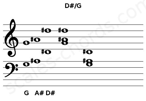 Musical staff for the D#/G chord