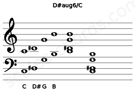Musical staff for the D#aug6/C chord