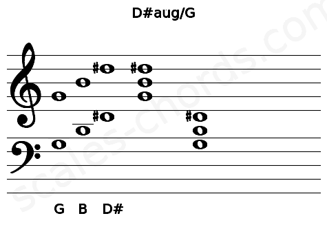 Musical staff for the D#aug/G chord