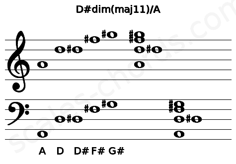 Musical staff for the D#dim(maj11)/A chord
