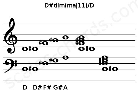 Musical staff for the D#dim(maj11)/D chord