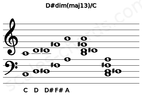 Musical staff for the D#dim(maj13)/C chord