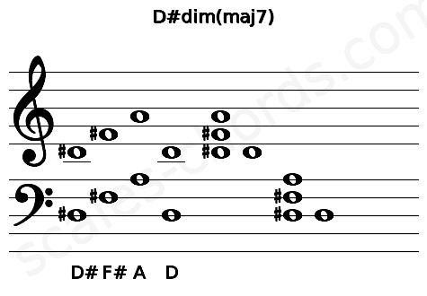 Musical staff for the D#dim(maj7) chord