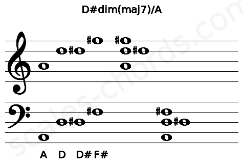 Musical staff for the D#dim(maj7)/A chord