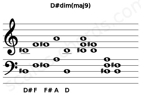 Musical staff for the D#dim(maj9) chord