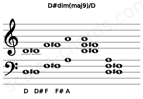 Musical staff for the D#dim(maj9)/D chord