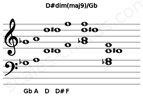Musical staff for the D#dim(maj9)/Gb chord