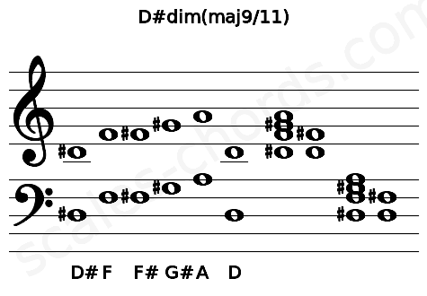 Musical staff for the D#dim(maj9/11) chord