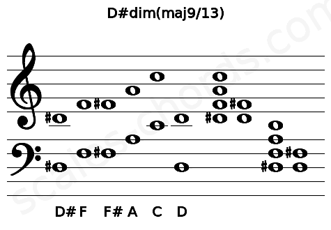 Musical staff for the D#dim(maj9/13) chord