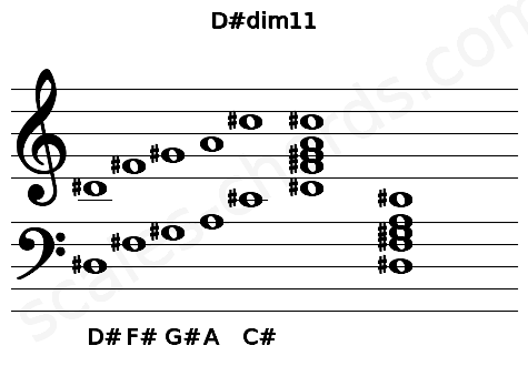 Musical staff for the D#dim11 chord