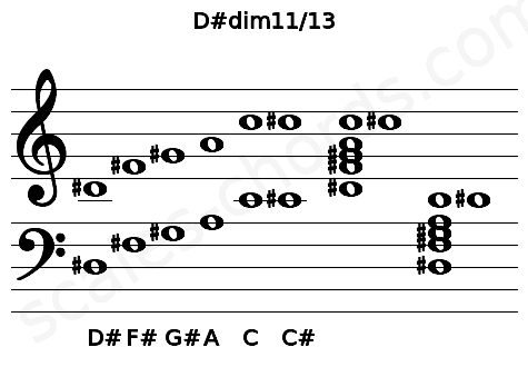Musical staff for the D#dim11/13 chord
