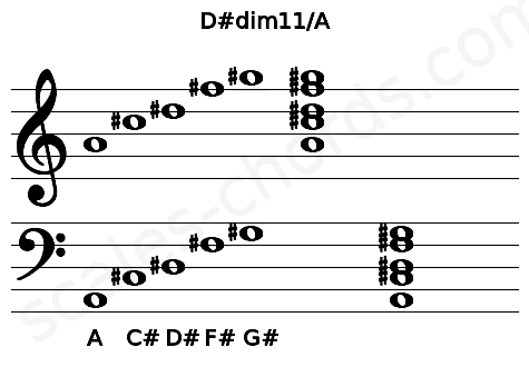 Musical staff for the D#dim11/A chord