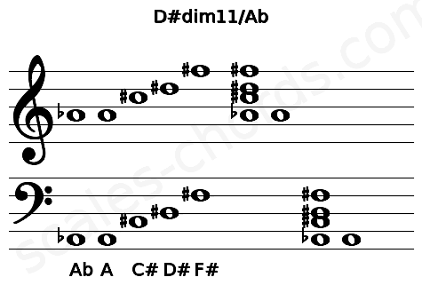 Musical staff for the D#dim11/Ab chord