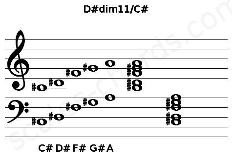 Musical staff for the D#dim11/C# chord